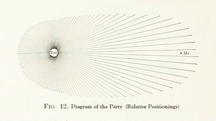 """There is a diagram of line spreading out in all directions from a single point. At the center point is the word """"You"""" and at the other end of the lines pointing outward is the word """"Me."""" The title reads """"Fig 12. Diagram of the Party (Relative Positionings)"""